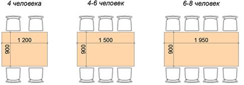 Razmeryi-pryamougolnogo-obedennogo-stola
